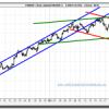 Euro-Dólar, descansando de tanta subida