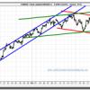 El Euro en su cambio frente al Dólar sigue corrigiendo