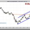 ¿Rebotará el Dólar en su cambio con el Euro y el Yen?