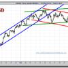 La FED debilita un poco más al Dólar