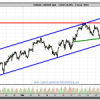 El euro dólar ¿Imparable hacia el 1,445?