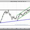 ¿LLega la hora de los bajistas en el euro-dólar?