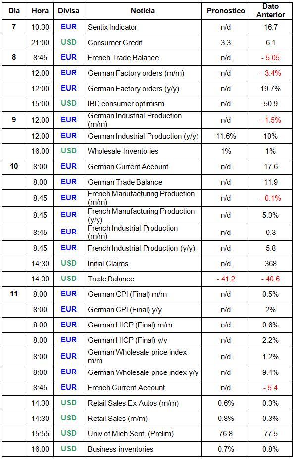 Calendario De Noticias Euro Dólar Del 7