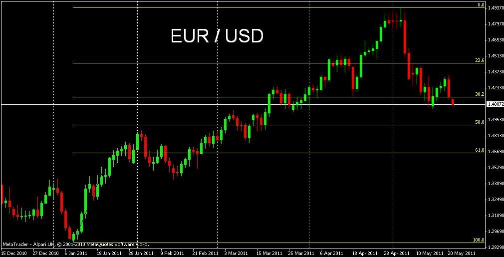Por Otra Parte Segunda Semana Consecutiva El Euro Inicia Esta De Trading Con Un Gap A La Baja Y Lo To Nivel Del 38 2 Los