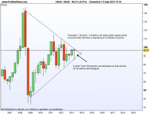 Gráfico euro dólar petróleo 2