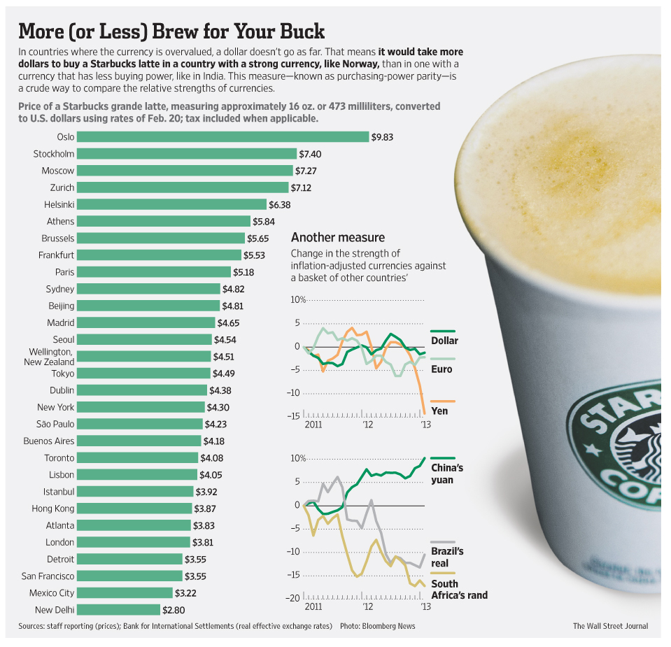 starbucks index