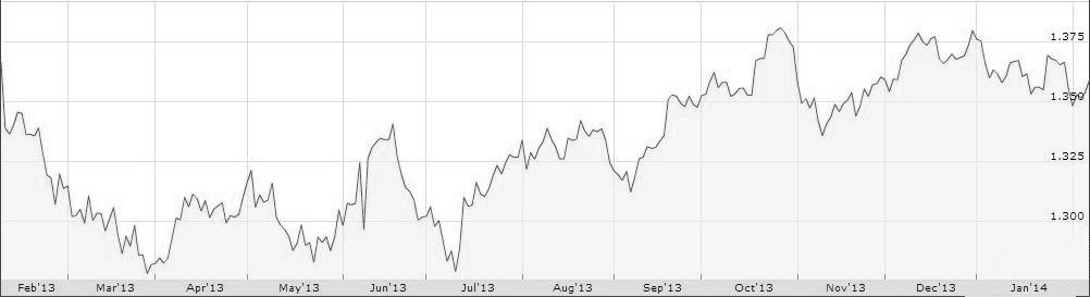 Euro dolar anual 2013