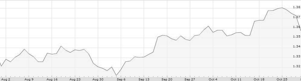 euro dolar agosto 13 octubre 13