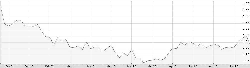 euro dolar febrero 13 abril 13