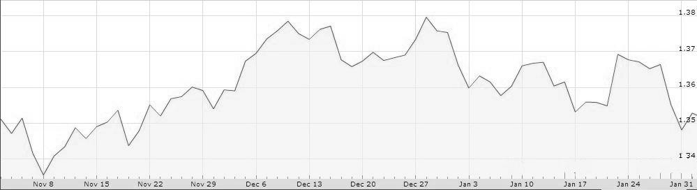 euro dolar noviembre 13 enero 14