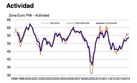 actividad total zona euro