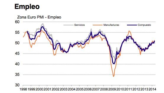 empleo zona euro